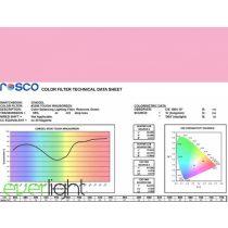 Rosco Cinegel 3308 - Tough Minusgreen színfólia