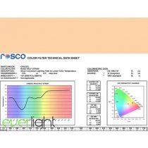 Rosco Cinegel 3442 - Half Straw 1/2 CTS színfólia