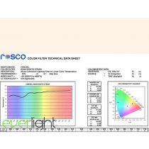 Rosco Cinegel 3444 - Eighth Straw 1/8 CTS színfólia