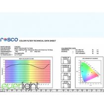 Rosco Cinegel 4307 - 7 Cyan színfólia