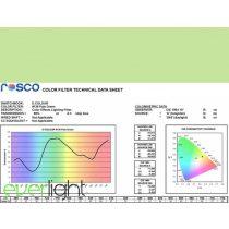 Rosco E-Colour 138 - Pale Green színfólia