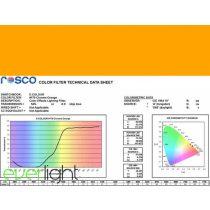 Rosco E-Colour 179 - Chrome Orange színfólia