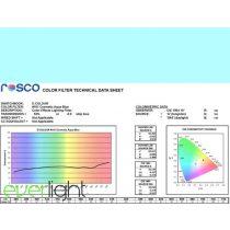 Rosco E-Colour 191 - Cosmetic Aqua Blue színfólia