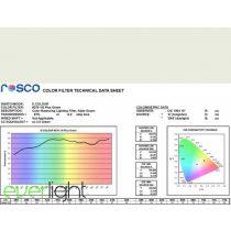 Rosco E-Colour 278 - Eighth Plus Green színfólia