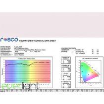 Rosco E-Colour 279 - Eighth Minus Green színfólia